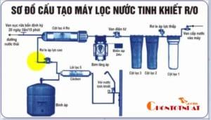 Công nghệ máy lọc nước RO - Công nghệ máy lọc nước gia đình nhiều tiện ích