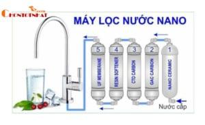 Công nghệ máy lọc nước Nano