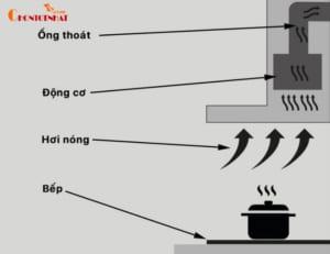 Nguyên lý hoạt động của máy hút mùi rất đơn giản
