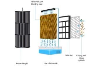 Nguyên lý hoạt động của quạt điều hòa hơi nước dựa trên nguyên lý bốc hơi nước tự nhiên